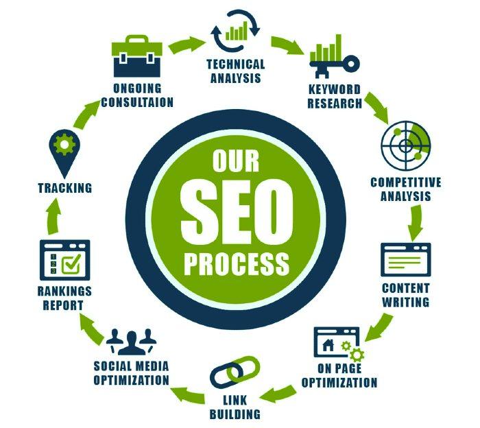 SEO Services Process